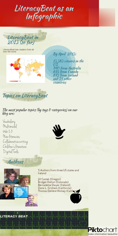 The Info on Infographics: Synthesizing Multiple Sources with Text and Visuals  (3/3)