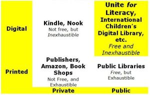 Global Publishing Matrix