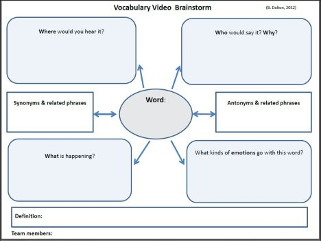 graphic organizer of a vocabulary video word web
